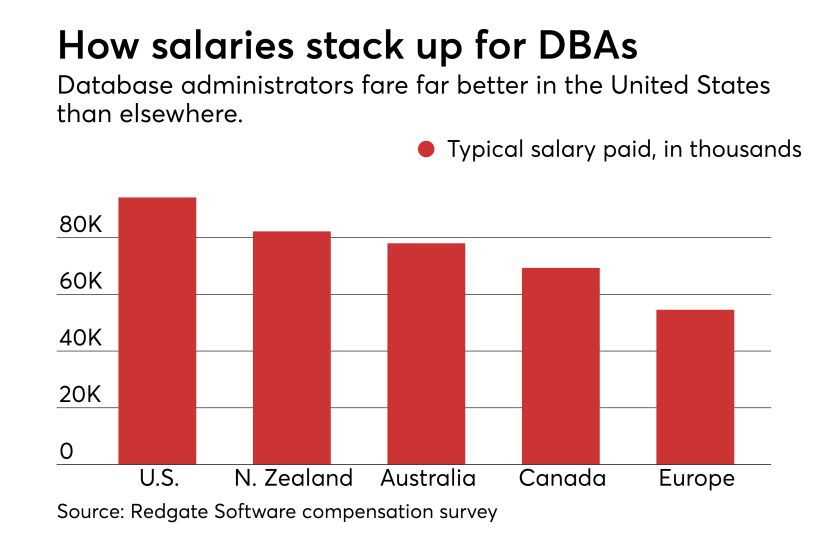 How salaries stack up for DBAs.png