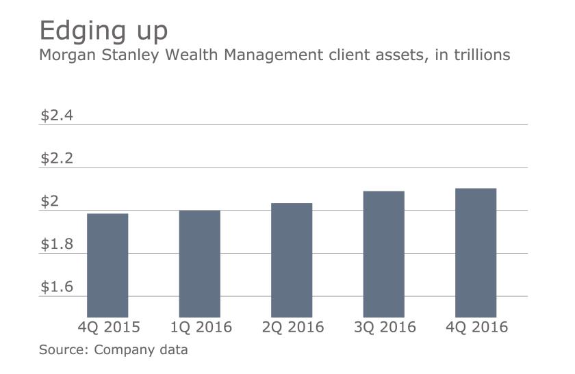 Morgan_Stanley_Wealth_Management_client_assets_4Q2016.png