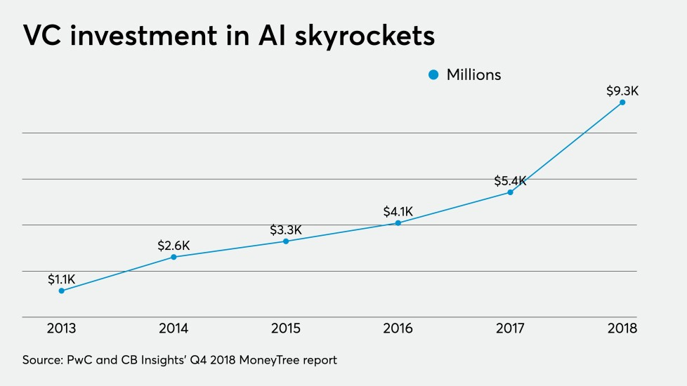 VC investment artificial intelligence chart