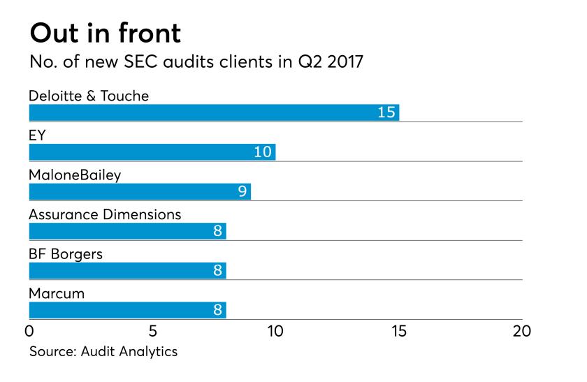 AT-073117-Q2 2017 -SEC audit clients