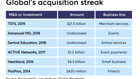 Chart: Global Payments' acquisition streak