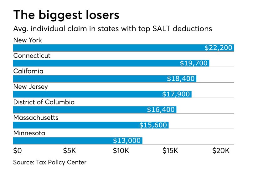 SALT deduction biggest loser states