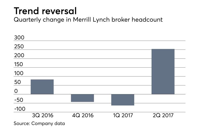 Merrill Lynch adviser heacount second quarter 2017