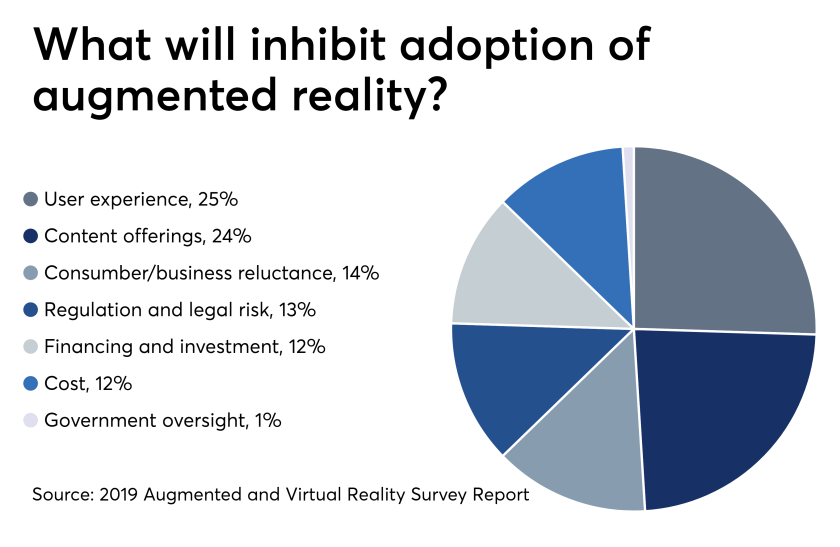 Augmented reality adoption 5/1/19