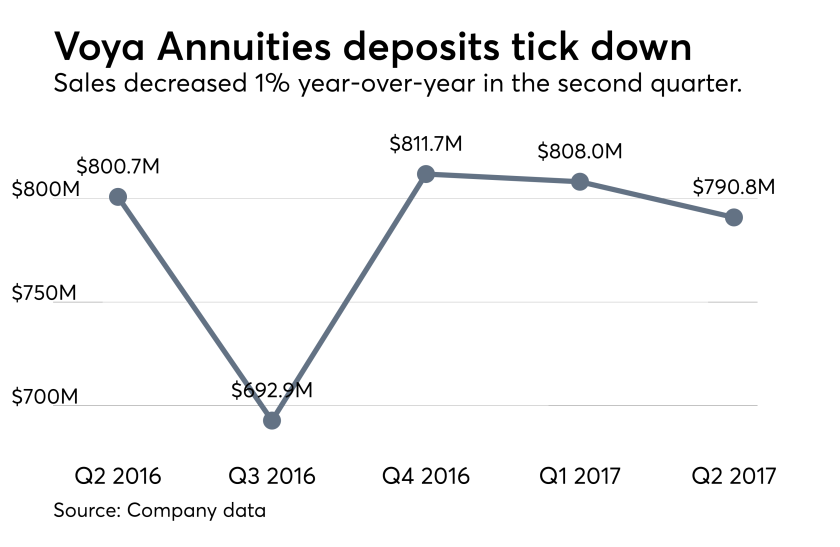 Voya Annuities deposits