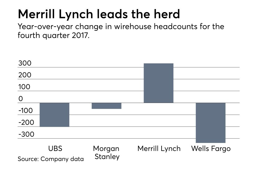 Advisor headcount at UBS, Morgan Stanley, Merrill Lynch and Wells Fargo