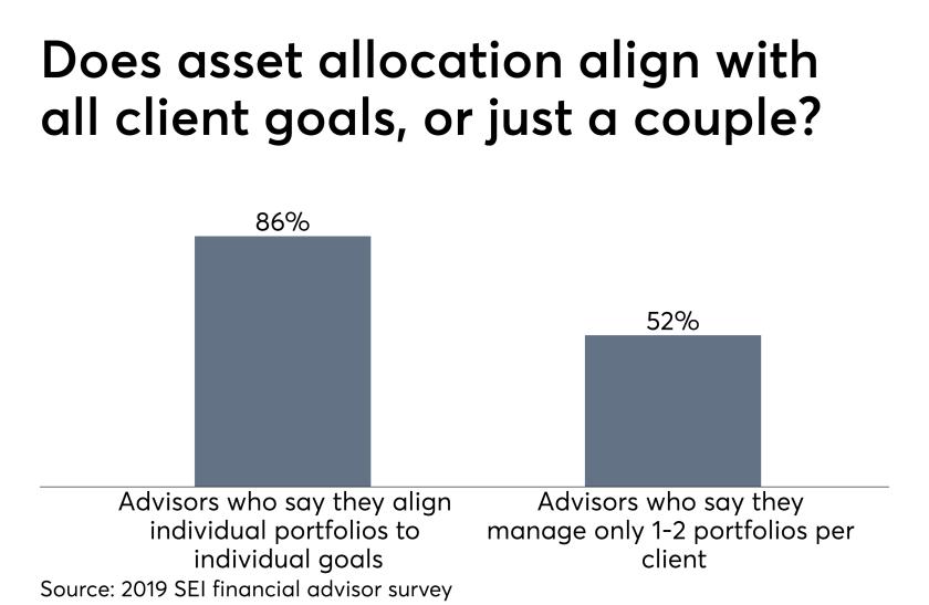 SEI 2019 financial advisor survey