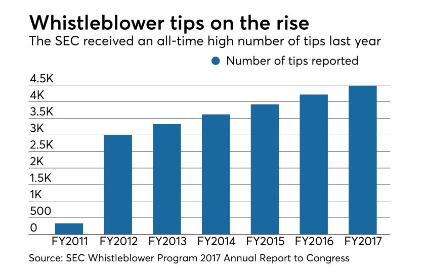 SEC whistleblower program tips