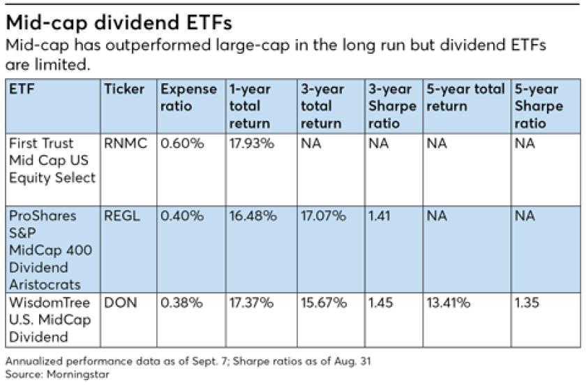 FP1118_Mid-cap-dividend-ETFs.png