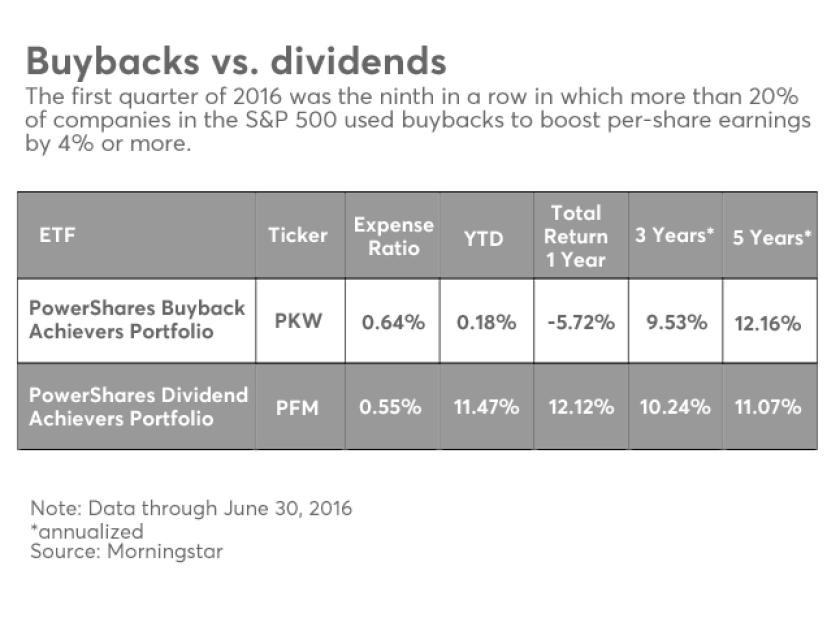 FP.OWS.07062016.buybackvs.div.png