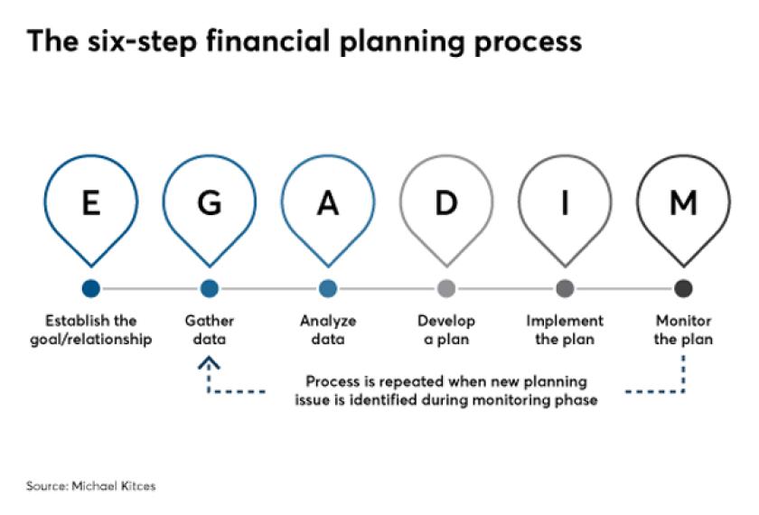 Six step financial plan KITCES IAG