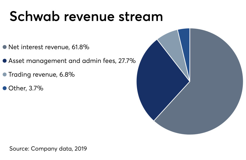 Charles Schwab revenue, April 29, 2019