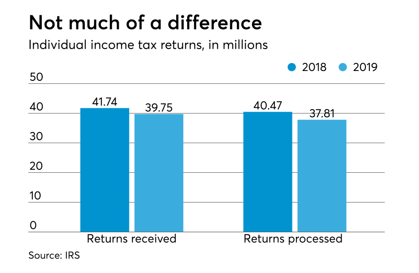 Feb 14 2019 tax returns received and processed