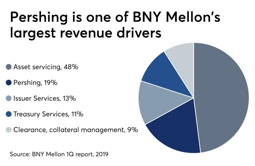 BNY Mellon Pershing largest revenue driver June 17, 2019