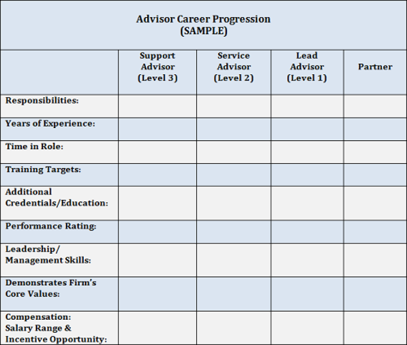 Advisor career progression chart Cruz small version