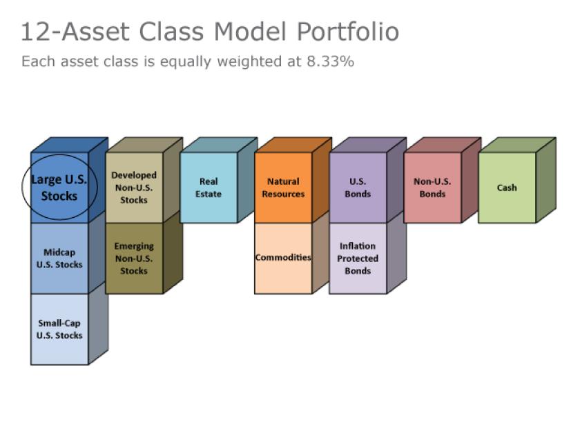 12-asset-class-model-portfolio-israelsen