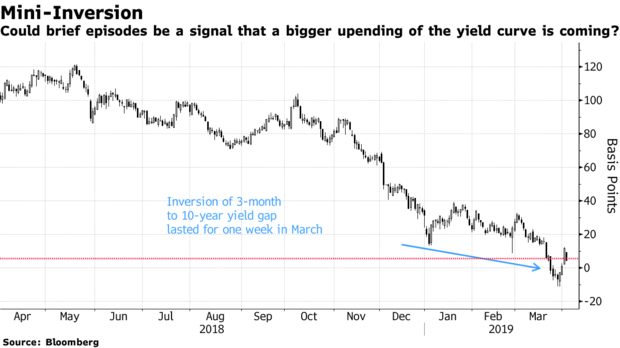 yield-curve-inversion-bloomberg-4-3-19