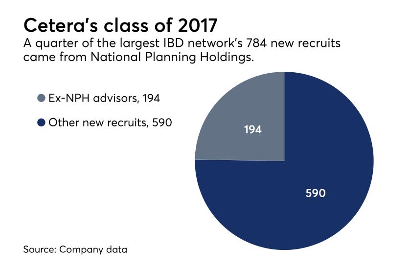 Cetera recruiting figures 2017