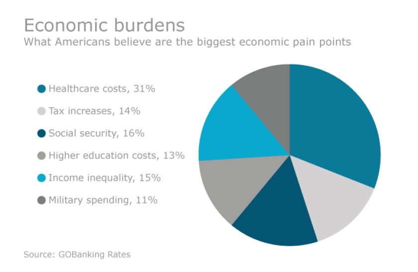 economic pain point chart