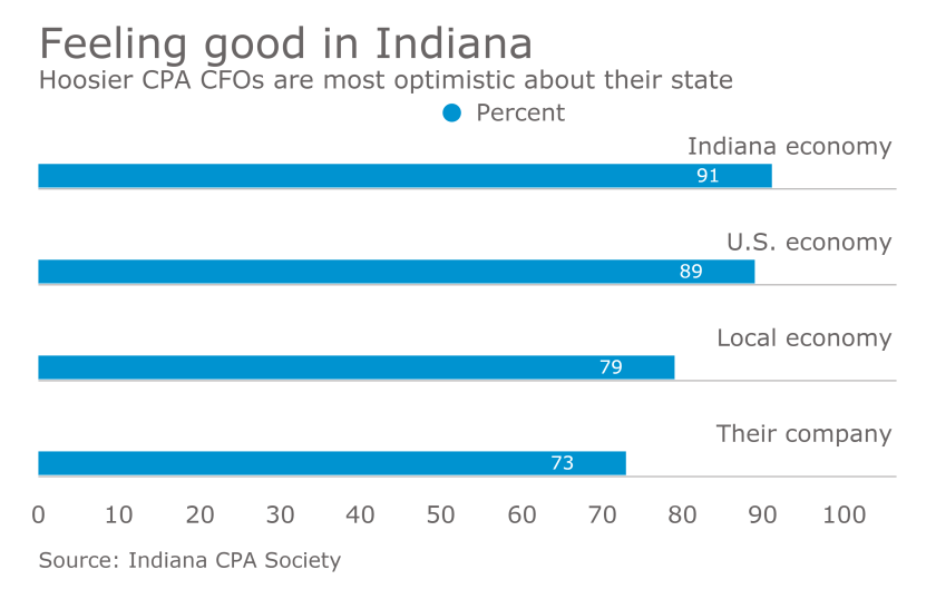 Indiana CPA Society CPA CFO economic growth outlook