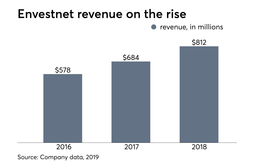 Envesnet revenue IAG 030119