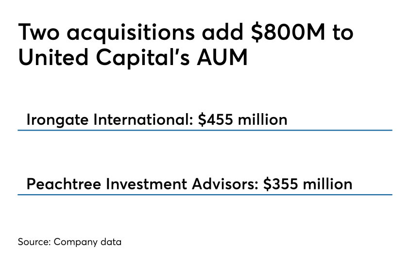 United Capital adds $800M 0419