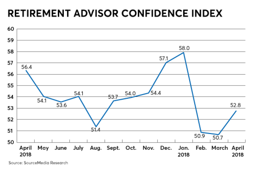 RACI-retirement advisor confidence index-June 2018
