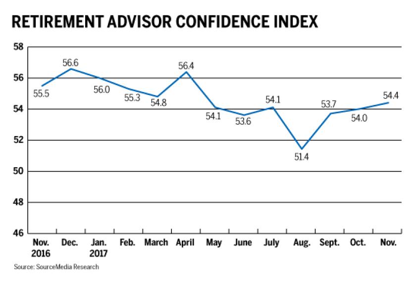 Advisor confidence