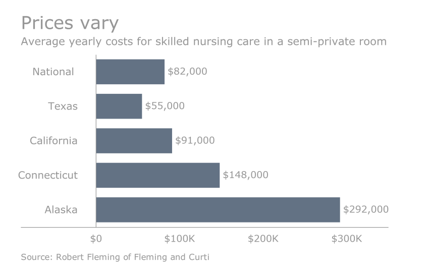 Costs_vary_for_nursing_home_semiprivate_room.png