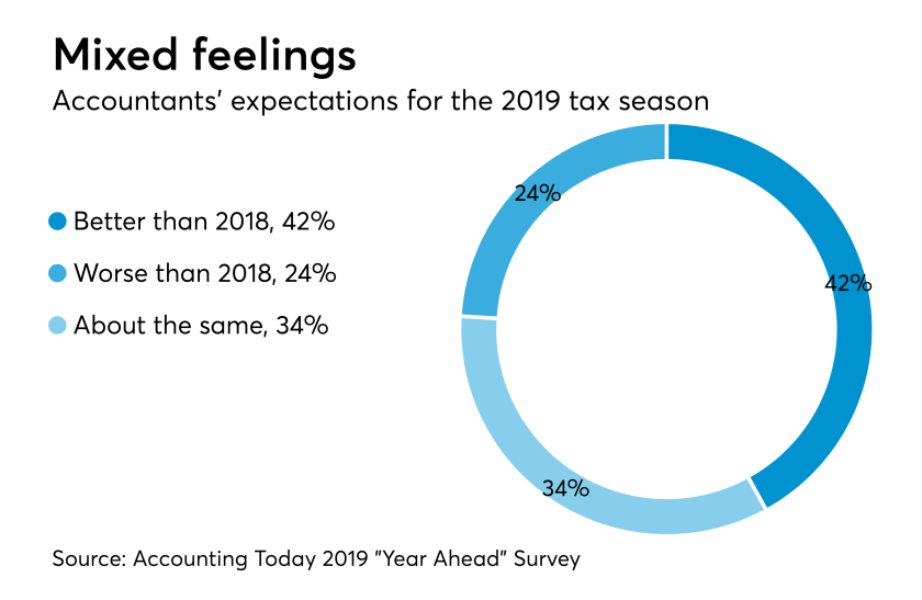 AT-110618-Tax Season Expectations for 2019