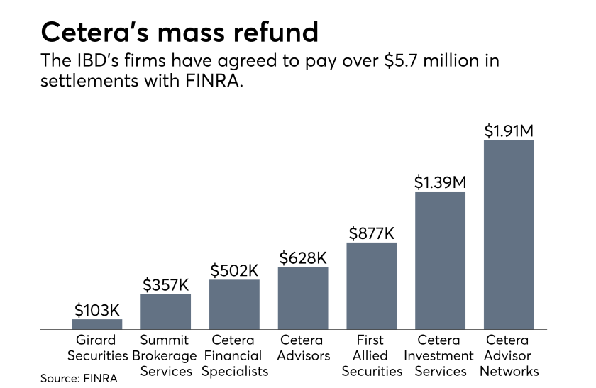 Cetera refunds