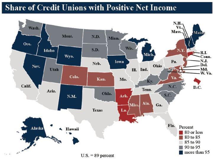 NCUA positive net income Q3 2019 - CUJ 121719.JPG