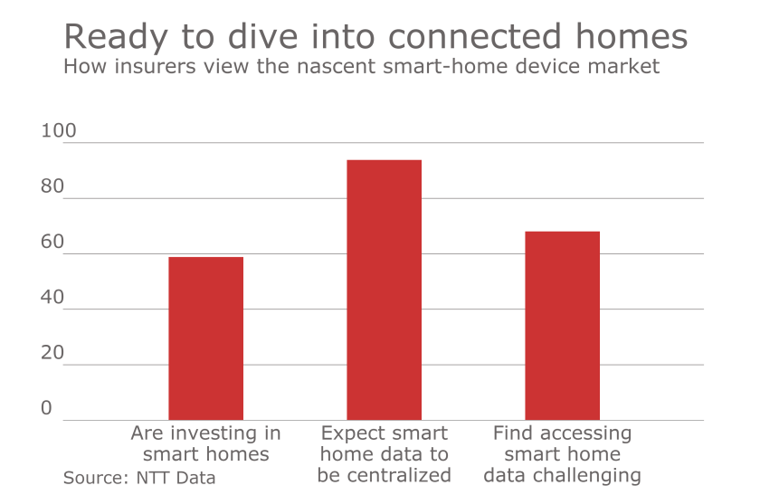 Ready to dive into connected homes.png