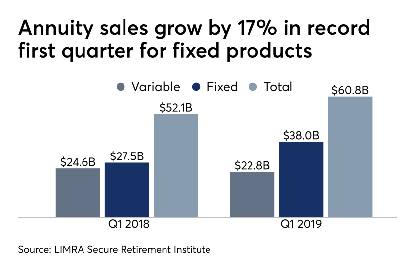 LIMRA Q1 2019 annuity sales