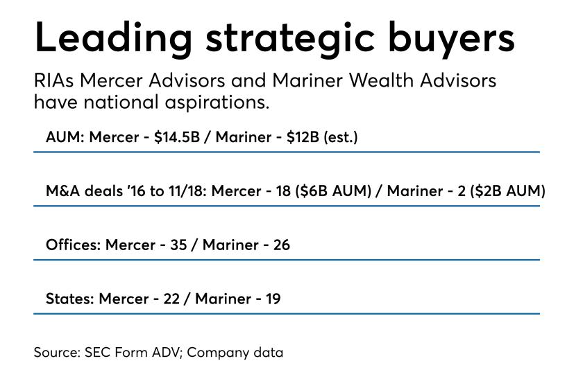Mariner Wealth Advisors and Mercer Advisors fact sheet 1118