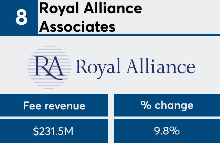 FP50 2017 Royal Alliance fees