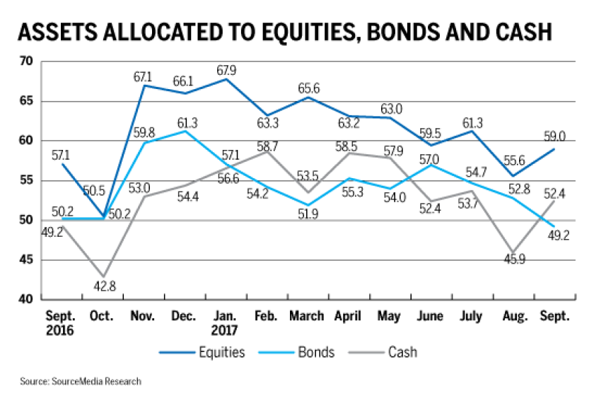 Equites bonds and cash allocations raci sept nov