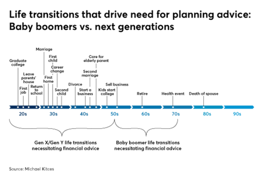 Kitces life transitions that drive planning advice IAG