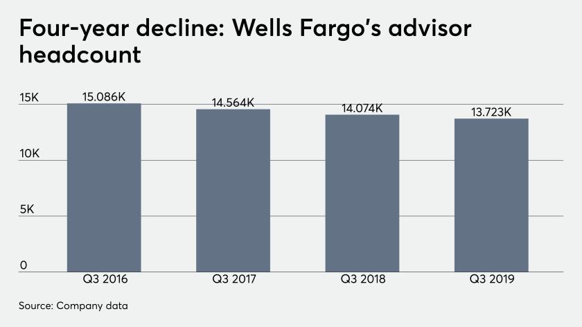 ows_10_15_2019 Wells Fargo earnings advisor headcount REVISED.png