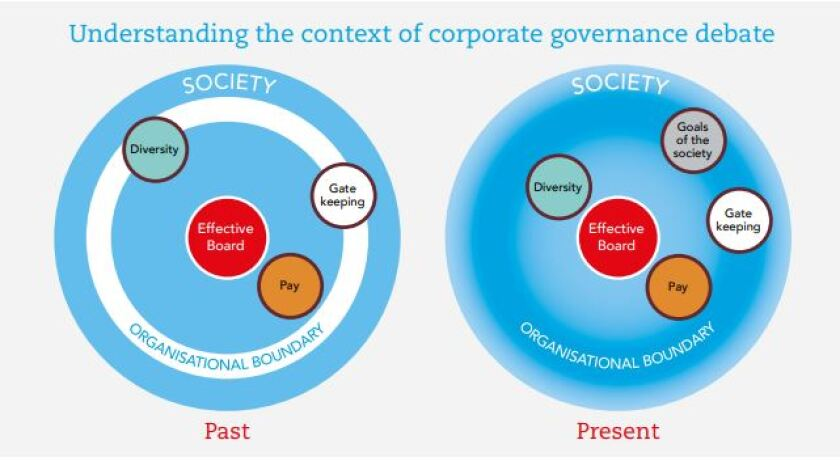 """From ACCA report on """"Tenets of good corporate governance"""""""
