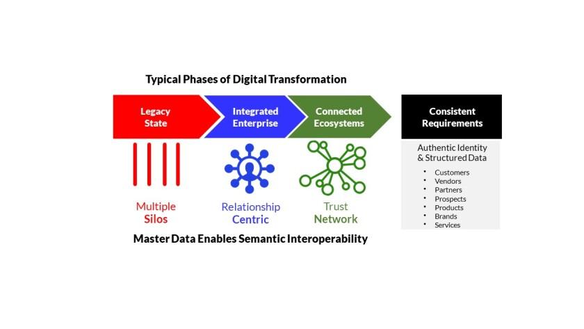 chart MDM one Master Data Enables Semantic Interoperability.jpg
