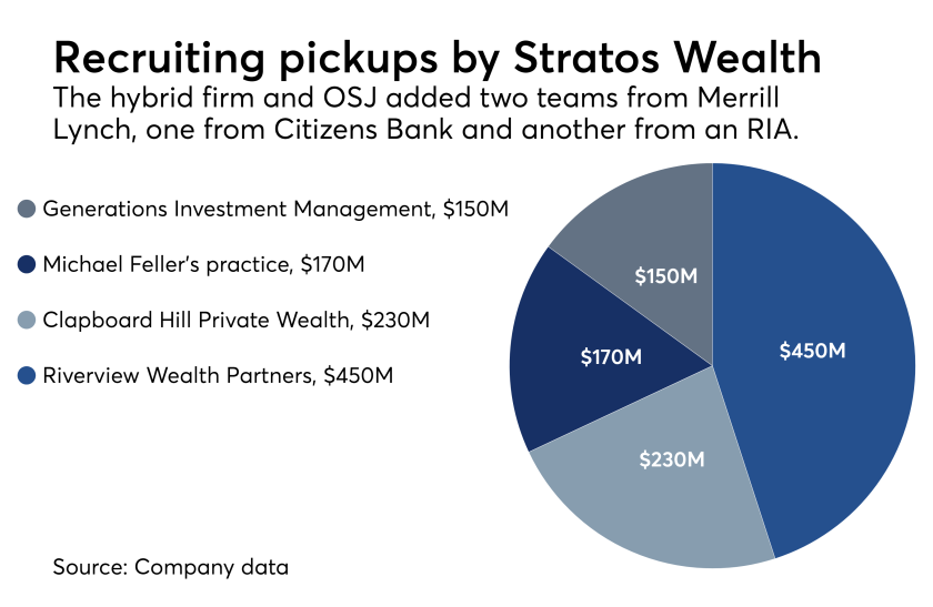 Stratos Wealth recruiting move