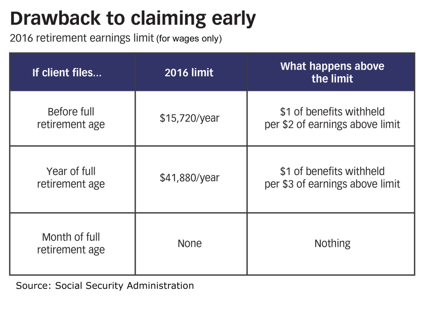 Social security drawback to claiming early