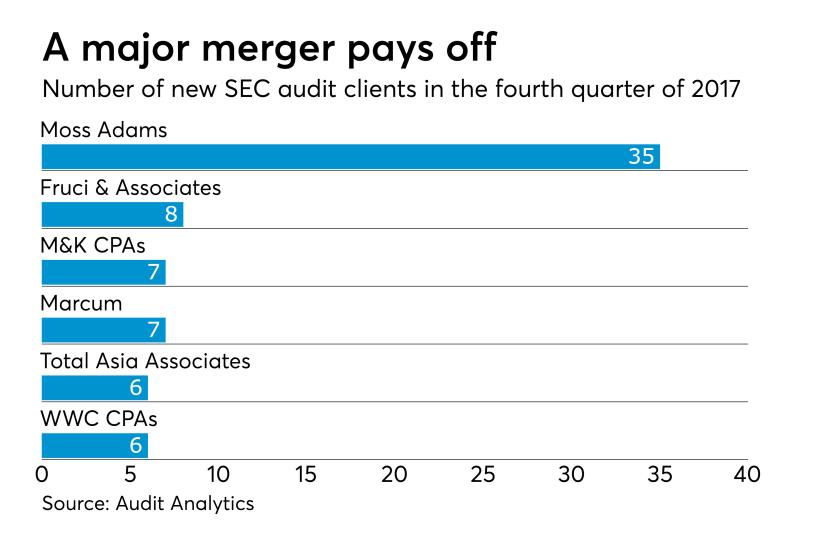 Q42017-SEC audit clients