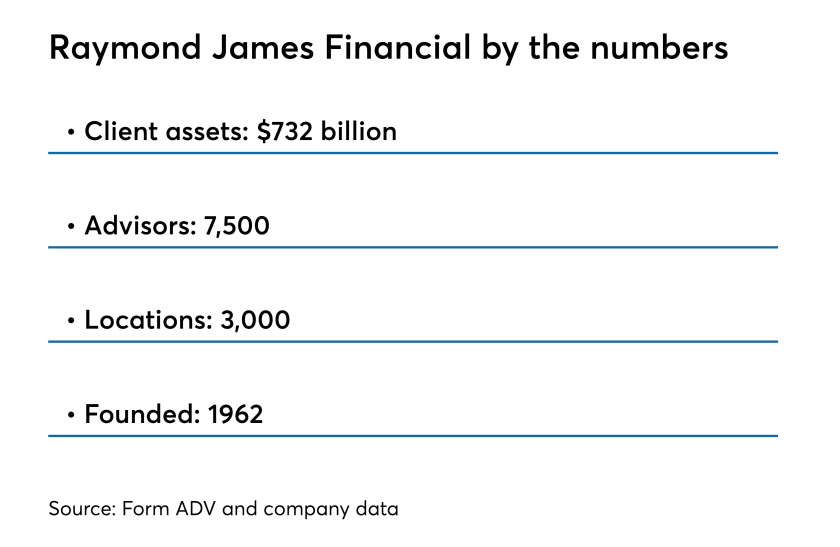 Raymon James Financial by the numbers 4.18.18