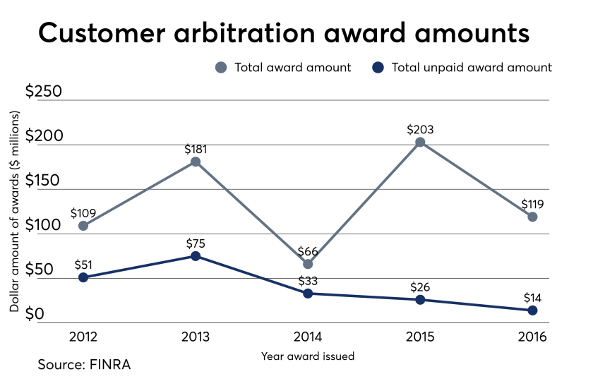 FINRA arbitration awards 6.8.18