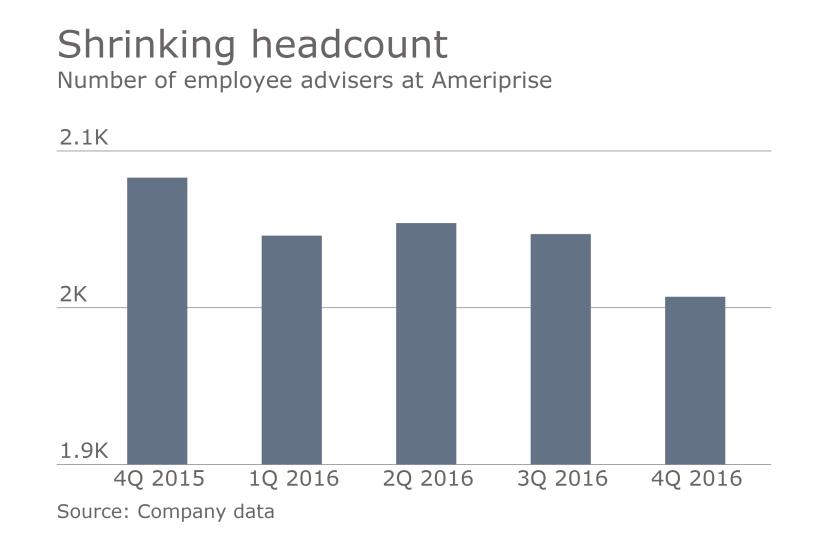Ameriprise employee adviser headcount