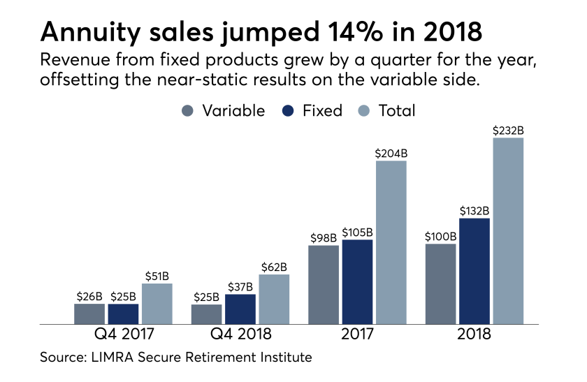 LIMRA Q4 2018 annuity sales data