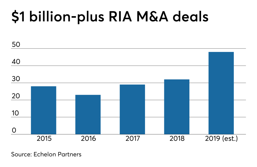 RIA  M&A $1B deals - revised  0919.png