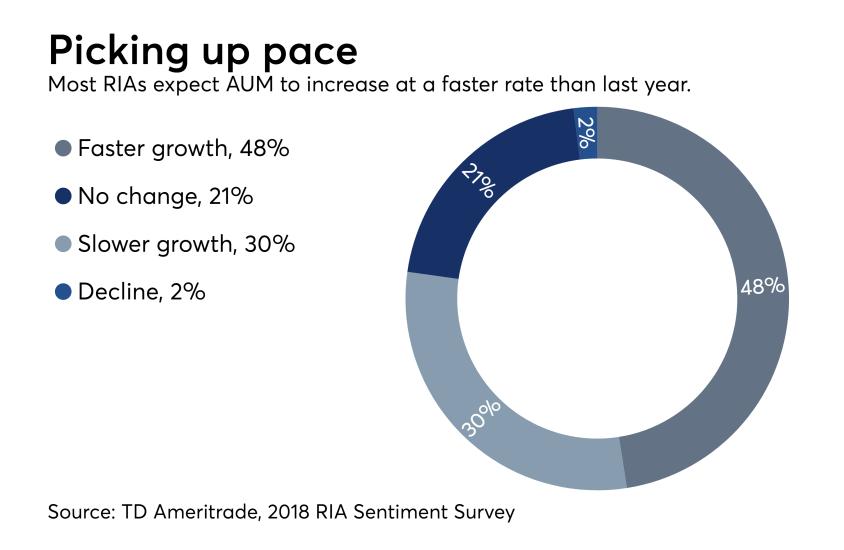 RIA sentiment survey AUM